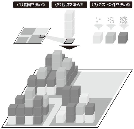 図1●テストケース作成方針のイメージ