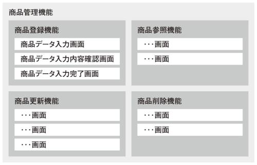 図2●商品管理機能を例にしたテスト対象の分解