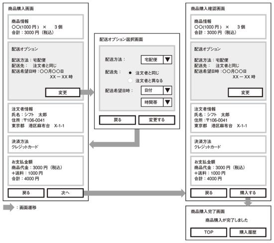 図3●要件を実現する機能、画面の特定