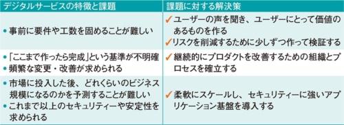 表1●デジタルサービスの特徴と課題、解決策