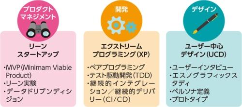 図1●Pivotal が採用する主要な3つの手法