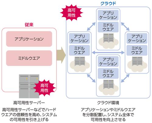 図1●分散システムで高可用性を実現する