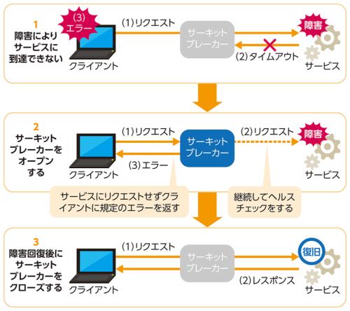 図2●ローレベルAPIを中心にサーキットブレーカーを導入