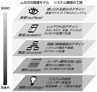 図1●JJGの5階層モデルとシステム構築の工程