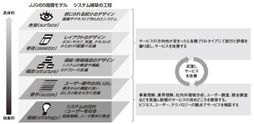 図1●JJGの5階層モデルにおけるUI/UXデザインとサービスデザインの関係