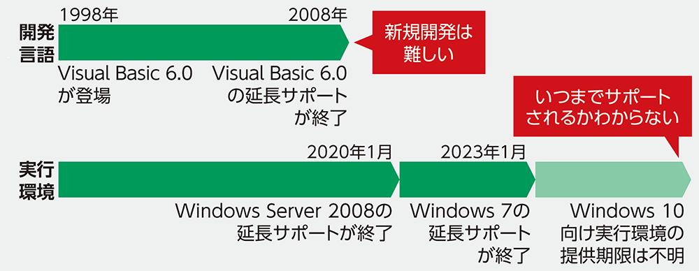 図1●Visual Basic を取り巻く状況