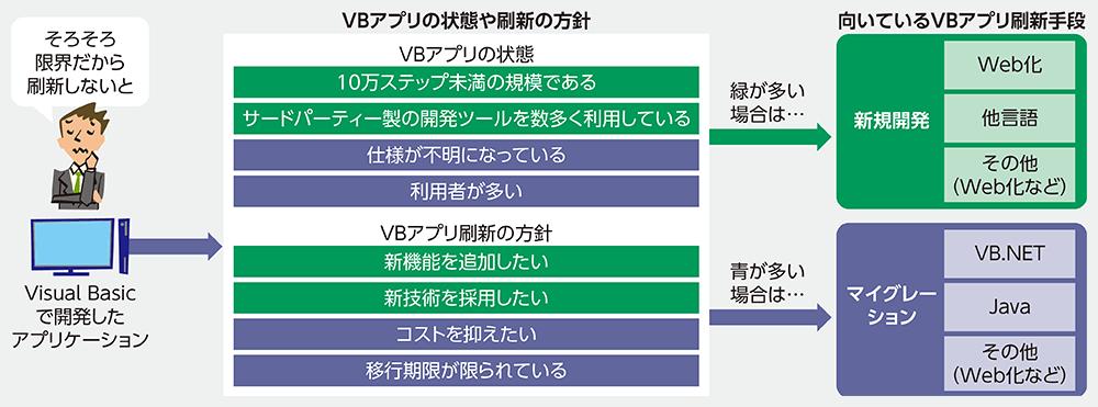 図2●VBアプリの刷新方法の選び方