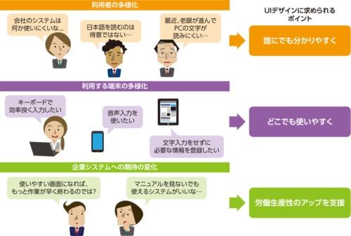 ユーザーインタフェース(UI)のデザインに求められるポイント