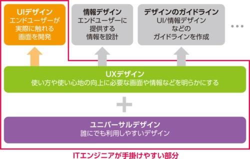 UI、UXとユニバーサルデザインの関係