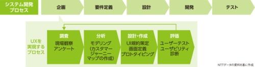 UXを実現するためのプロセスと、実施のタイミング