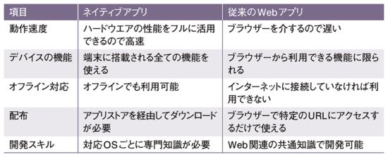 表1●ネイティブアプリと従来のWebアプリの違い