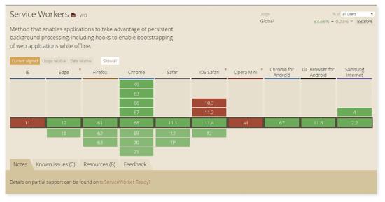 図1●PWAアプリの肝になるService Workerの実装状況
