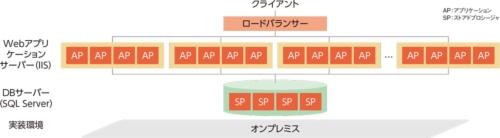 図1●ZOZOTOWN の現行のシステム構成