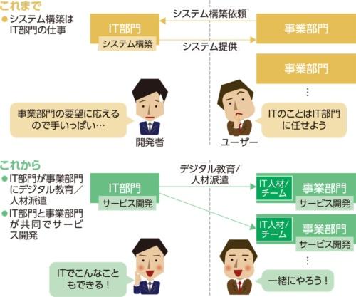図1●これから目指すべき、開発者とユーザーの関係