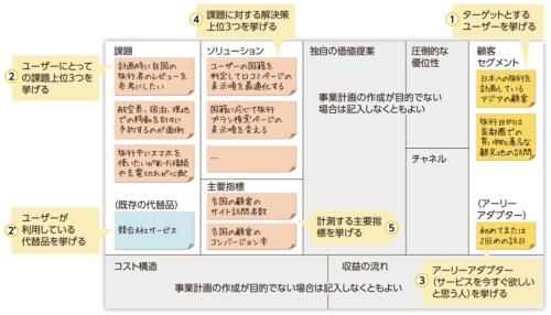 図2●プロジェクトの目的を明確にする「リーンキャンバス」
