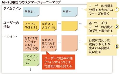 図3●ユーザーの行動と課題を可視化する「カスタマージャーニーマップ」