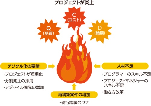 プロジェクトの炎上を助長する最近の要因