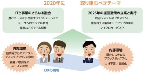 図1●2020年にDXの現場が取り組むべきテーマ