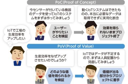 図5●「PoC」と「PoV」の違い