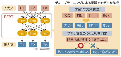 図6●BERTのイメージ