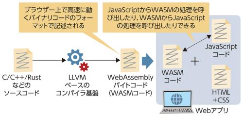 図7●WebAssemblyでWebアプリの処理を高速化