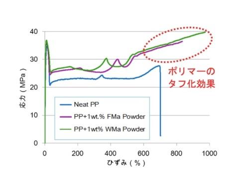 図2:開発品とPPの複合化物の応力・ひずみ曲線