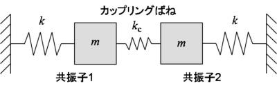 図1 モード局在化の説明図