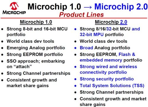 「Microchip 2.0」戦略で製品ポートフォリオを広げる。Microchipのスライド