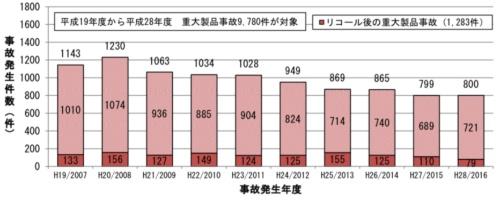 図1 2007年から2017年までに発生した重大製品事故数の変遷。(出所:製品評価技術基盤機構)
