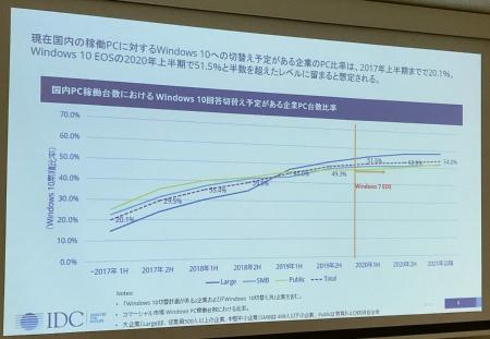 国内の企業向けPCの稼働台数におけるWindows 10移行比率