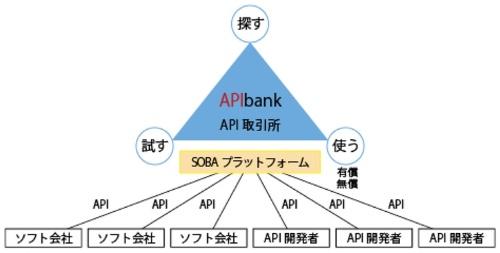 「APIbank.jp」の概要