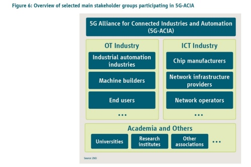 5G-ACIA参加団体構成