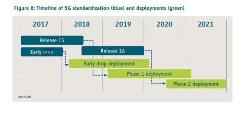 今後の5G標準化、サービス開始日程