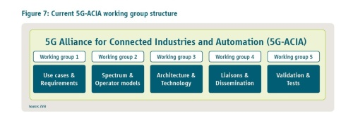 5G-ACIAの5つのワーキンググループ