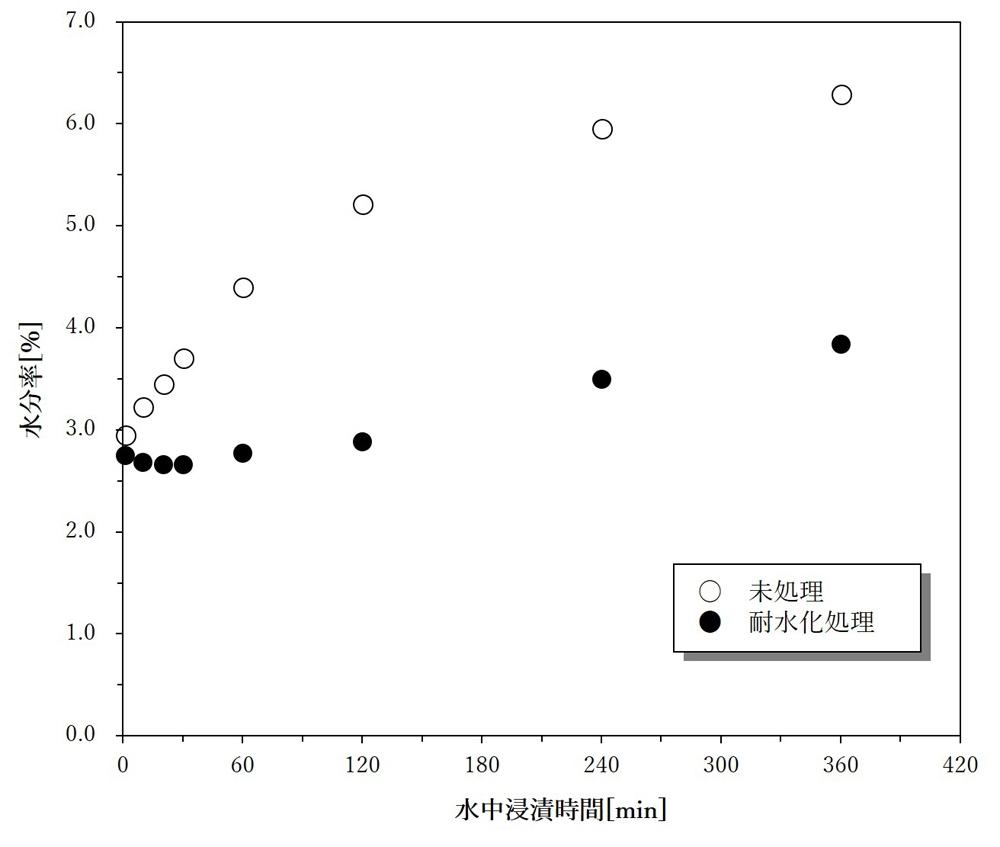 ナイロン繊維の水中(23℃)浸漬時間における水分率の変化 (出所:サンライン)