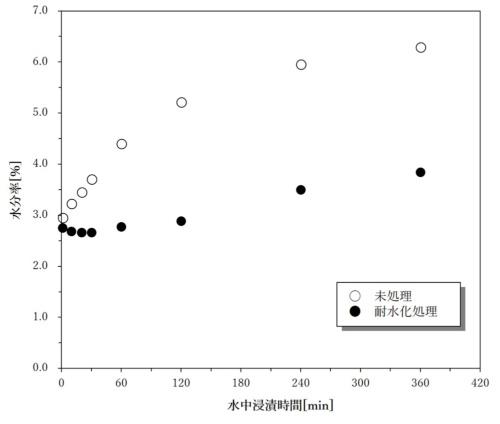 ナイロン繊維の水中(23℃)浸漬時間における水分率の変化
