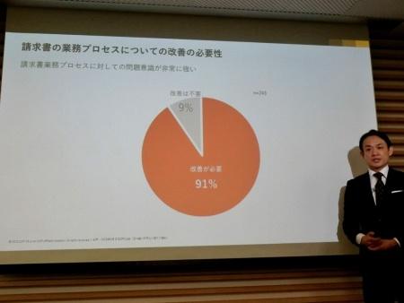 写真●日本CFO協会が行ったアンケート結果から。91%が請求書業務プロセスの改善を考えていると回答