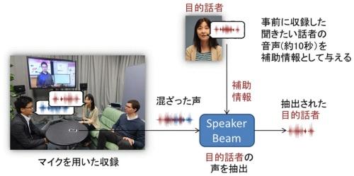 「SpeakerBeam」による声の選択的聴取