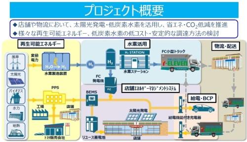 セブン-イレブン・ジャパンとトヨタ自動車の共同プロジェクトの全体像
