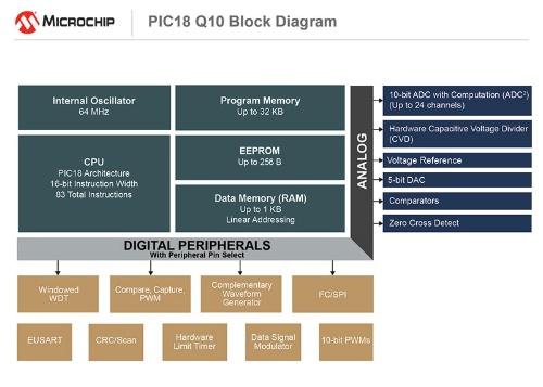 「PCI18 Q10」の機能ブロック図。Microchipの図