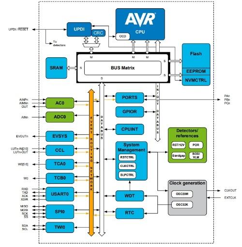 「ATtiny1607」の機能ブロック図。Microchipの図