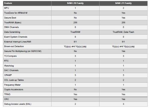 「SAM L10ファミリー」と「SAM L11ファミリー」の主な仕様。2行めの「MPU」はMemory Protection Unitの略。Microchipの表