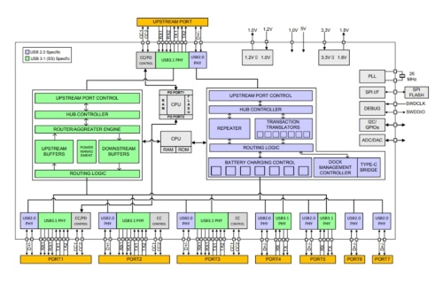 新製品の機能ブロック図。Cypressの図