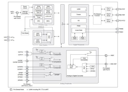 新製品の機能ブロック図。Holtekの図