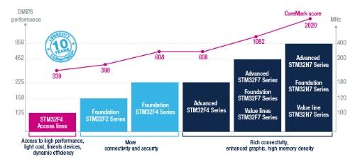 Cortex-Mマイコン「STM32」の高性能製品群。今回の新製品は、右端とその左の紺色のブロックの一番下にある「Value line STM32H7 Series」と「Value lines STM32F7 Series」である。STMicroelectronicsの図