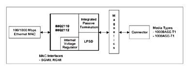 「88Q2112」の応用回路例。Marvellのイメージ