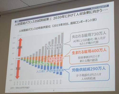 2030年の人材需給の試算結果
