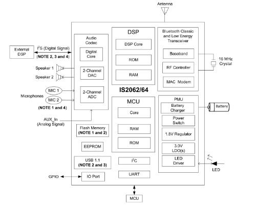 新製品の機能ブロック図。Microchipの図