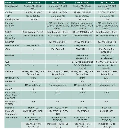 「i.MX RTシリーズ」4製品の主な仕様。NXPの表