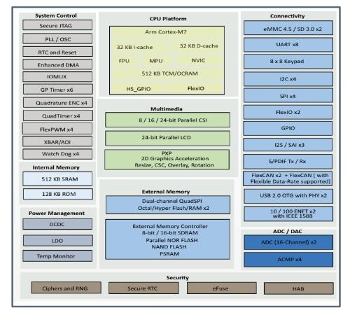 「i.MX RT 1060」の機能ブロック図。NXPの図